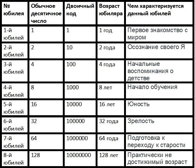 Таблица двоичных юбилеев