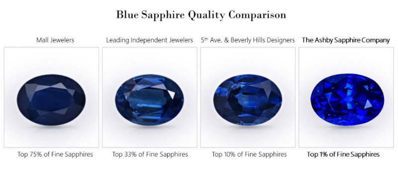 blue-sapphire-quality-chart.png